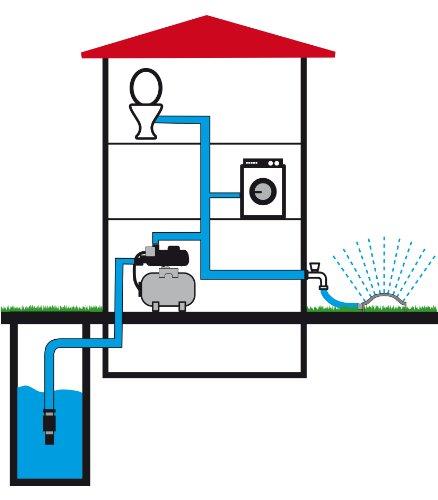 T.I.P. 31300 Hauswasserwerk HWW 900/25 (Foto: amazon)